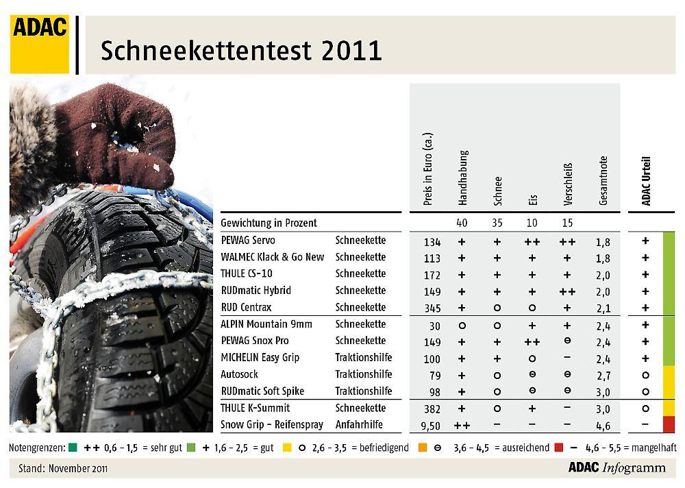 Schneekettentest-2011-15.jpg